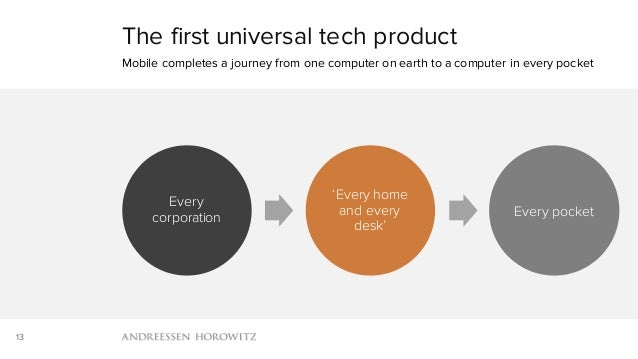 13 Every corporation 'Every home and every desk' Every pocket The first universal tech product Mobile completes a journey ...