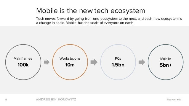 15 Mainframes 100k Workstations 10m PCs 1.5bn Mobile 5bn+ Mobile is the new tech ecosystem Tech moves forward by going fro...