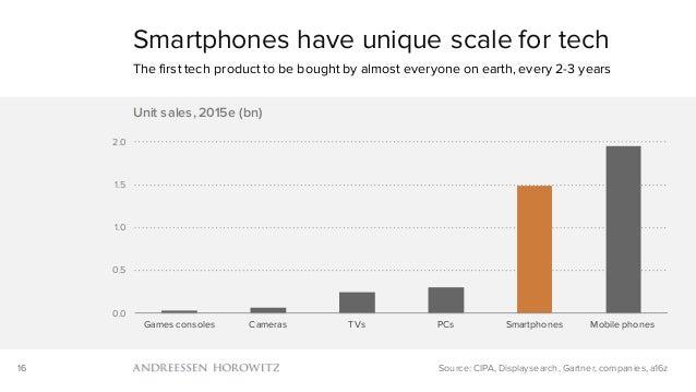 16 0.0 0.5 1.0 1.5 2.0 Games consoles Cameras TVs PCs Smartphones Mobile phones Unit sales, 2015e (bn) Smartphones have un...