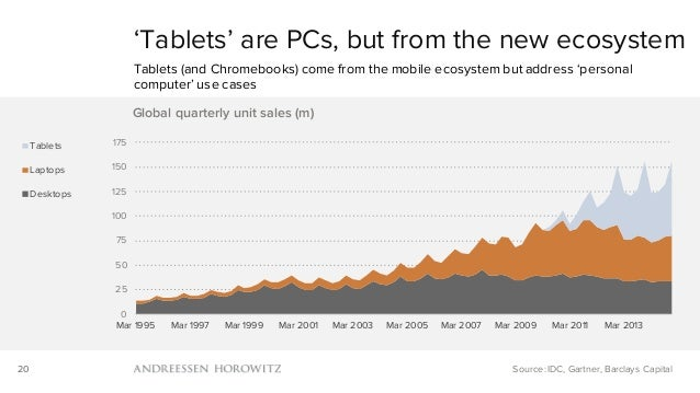 20 'Tablets' are PCs, but from the new ecosystem Tablets (and Chromebooks) come from the mobile ecosystem but address 'per...