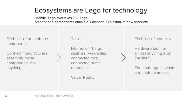 22 Ecosystems are Lego for technology 'Mobile' Lego overtakes 'PC' Lego Smartphone components enable a 'Cambrian Explosion...