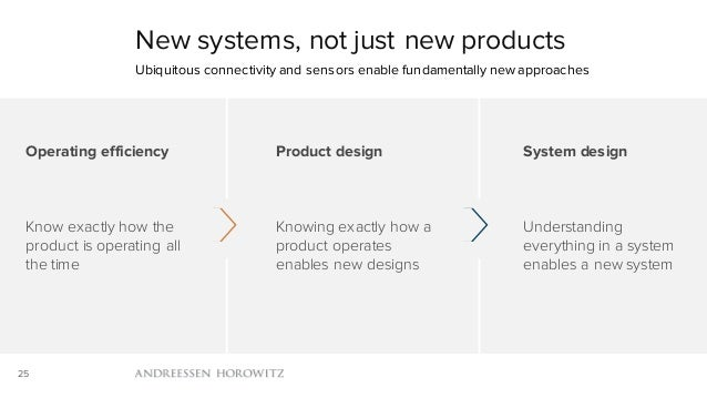 25 New systems, not just new products Ubiquitous connectivity and sensors enable fundamentally new approaches Operating ef...