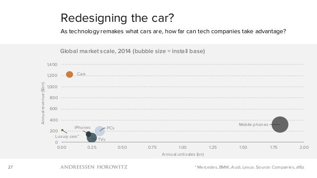 27 Redesigning the car? As technology remakes what cars are, how far can tech companies take advantage? * Mercedes, BMW, A...