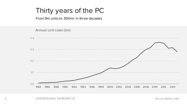 3 Thirty years of the PC From 9m units to 300m+ in three decades Source: Gartner, a16z 0.0 0.1 0.2 0.3 0.4 1984 1986 1988 ...
