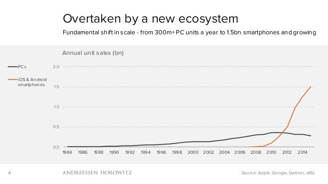 4 Overtaken by a new ecosystem Fundamental shift in scale - from 300m+ PC units a year to 1.5bn smartphones and growing So...