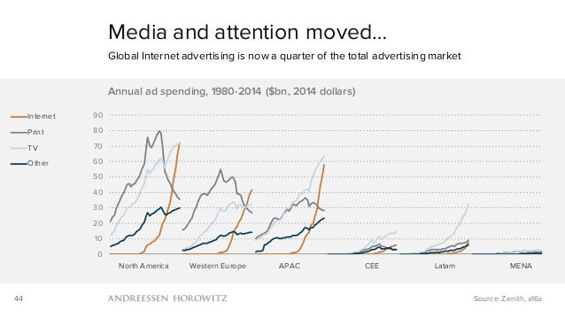 44 Media and attention moved… Global Internet advertising is now a quarter of the total advertising market Source: Zenith,...