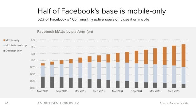 46 Half of Facebook's base is mobile-only 52% of Facebook's 1.6bn monthly active users only use it on mobile Source: Faceb...