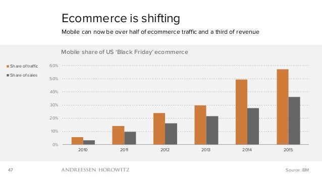 47 0% 10% 20% 30% 40% 50% 60% 2010 2011 2012 2013 2014 2015 Mobile share of US 'Black Friday' ecommerce Share of traffic S...