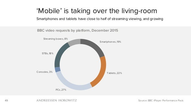 49 Smartphones, 19% Tablets, 22% PCs, 27% Consoles, 3% STBs, 18% Streaming boxes, 8% BBC video requests by platform, Decem...