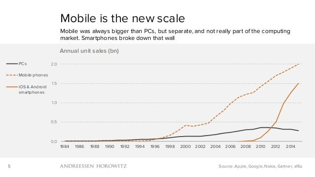 5 Mobile is the new scale Mobile was always bigger than PCs, but separate, and not really part of the computing market. Sm...