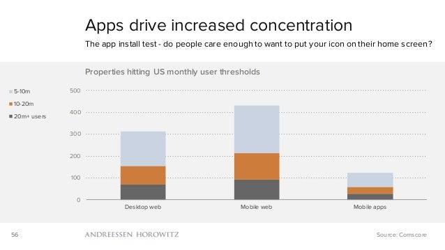 56 0 100 200 300 400 500 Desktop web Mobile web Mobile apps Properties hitting US monthly user thresholds 5-10m 10-20m 20m...