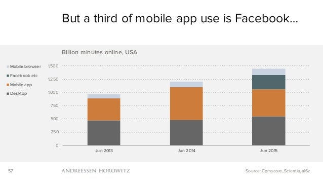 57 0 250 500 750 1,000 1,250 1,500 Jun 2013 Jun 2014 Jun 2015 Billion minutes online, USA Mobile browser Facebook etc Mobi...