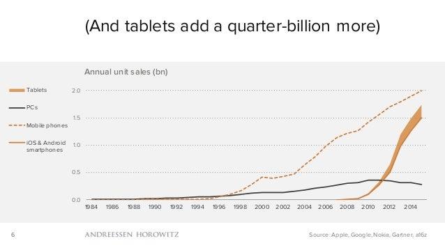6 (And tablets add a quarter-billion more) Source: Apple, Google, Nokia, Gartner, a16z 0.0 0.5 1.0 1.5 2.0 1984 1986 1988 ...