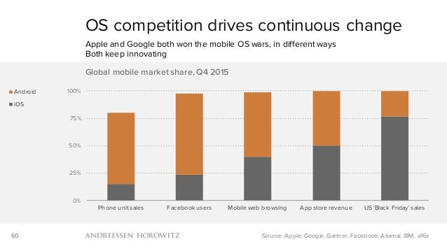 60 OS competition drives continuous change Apple and Google both won the mobile OS wars, in different ways Both keep innov...