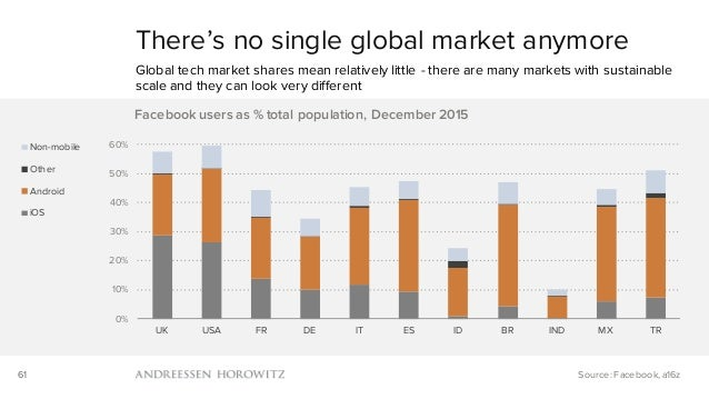 61 There's no single global market anymore Global tech market shares mean relatively little - there are many markets with ...