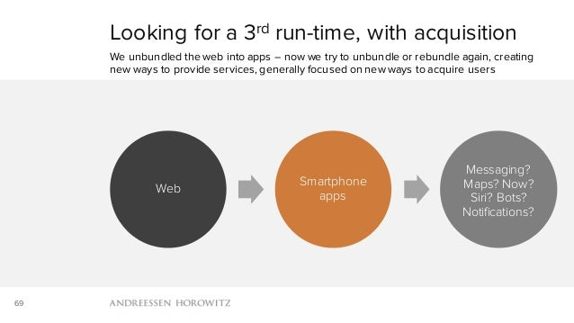 69 Web Smartphone apps Messaging? Maps? Now? Siri? Bots? Notifications? Looking for a 3rd run-time, with acquisition We un...