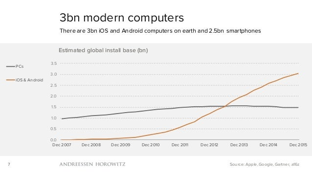 7 3bn modern computers There are 3bn iOS and Android computers on earth and 2.5bn smartphones Source: Apple, Google, Gartn...