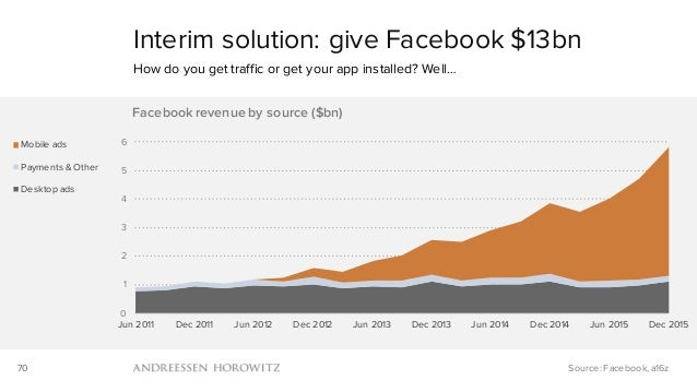70 Interim solution: give Facebook $13bn How do you get traffic or get your app installed? Well… Source: Facebook, a16z 0 ...