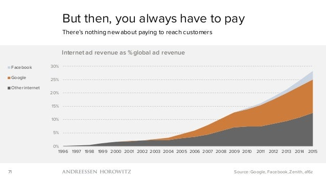 71 But then, you always have to pay There's nothing new about paying to reach customers Source: Google, Facebook, Zenith, ...