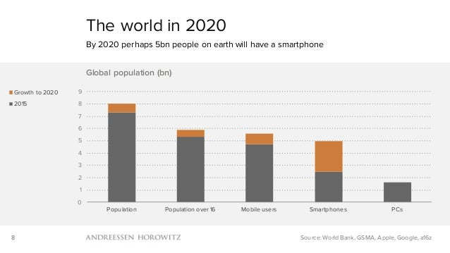 8 0 1 2 3 4 5 6 7 8 9 Population Population over 16 Mobile users Smartphones PCs Global population (bn) Growth to 2020 201...