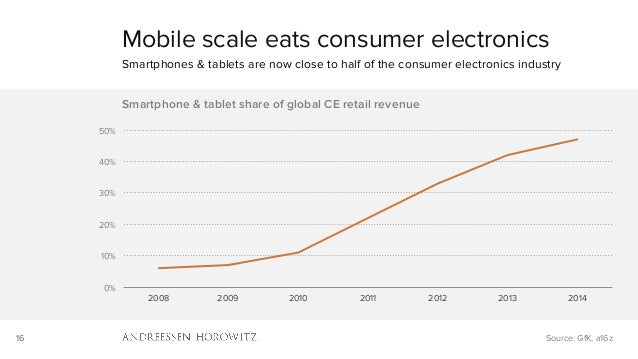 16 0% 10% 20% 30% 40% 50% 2008 2009 2010 2011 2012 2013 2014 Smartphone & tablet share of global CE retail revenue Mobile ...