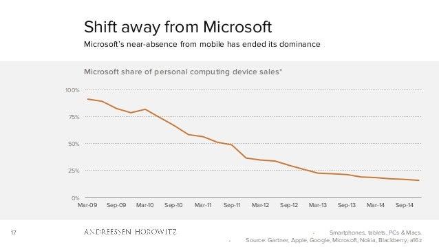 17 0% 25% 50% 75% 100% Mar-09 Sep-09 Mar-10 Sep-10 Mar-11 Sep-11 Mar-12 Sep-12 Mar-13 Sep-13 Mar-14 Sep-14 Microsoft share...