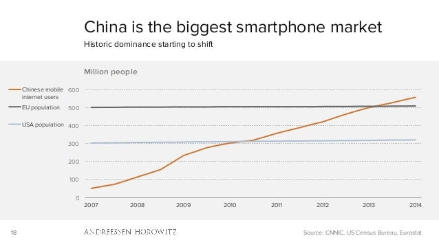 18 0 100 200 300 400 500 600 2007 2008 2009 2010 2011 2012 2013 2014 Million people Chinese mobile internet users EU popul...