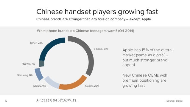 19 iPhone, 34% Xiaomi, 20%MEIZU, 11% Samsung, 8% Huawei, 4% Other, 23% What phone brands do Chinese teenagers want? (Q4 20...