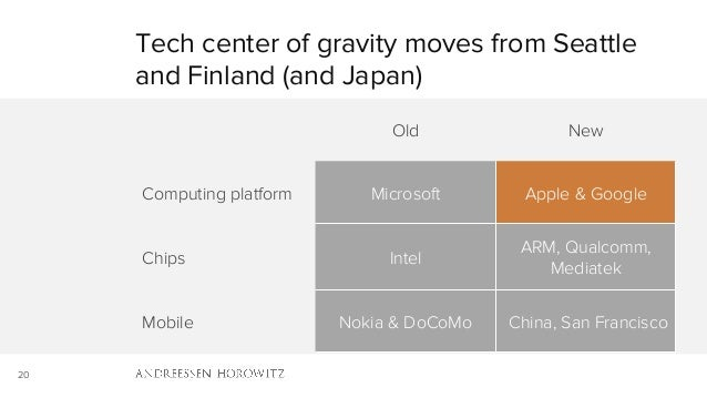 20 Tech center of gravity moves from Seattle and Finland (and Japan) Old New Computing platform Microsoft Apple & Google C...