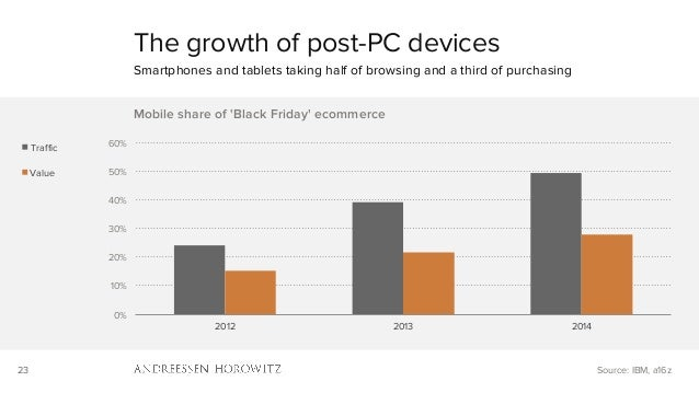 23 0% 10% 20% 30% 40% 50% 60% 2012 2013 2014 Mobile share of 'Black Friday' ecommerce Traffic Value The growth of post-PC de...