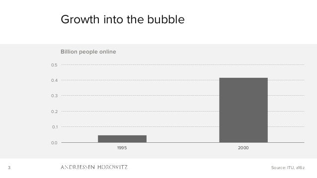 3 0.0 0.1 0.2 0.3 0.4 0.5 1995 2000 Billion people online Growth into the bubble Source: ITU, a16z