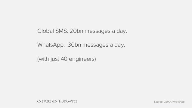 Global SMS: 20bn messages a day. WhatsApp: 30bn messages a day. (with just 40 engineers) Source: GSMA, WhatsApp