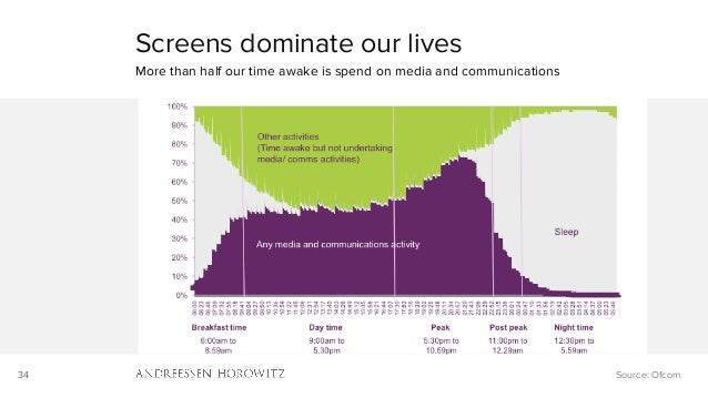 34 Screens dominate our lives More than half our time awake is spend on media and communications Source: Ofcom