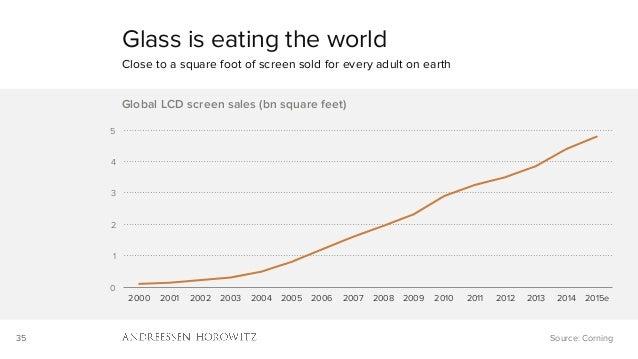 35 0 1 2 3 4 5 2000 2001 2002 2003 2004 2005 2006 2007 2008 2009 2010 2011 2012 2013 2014 2015e Global LCD screen sales (b...