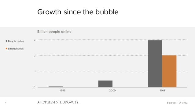 4 0 1 2 3 1995 2000 2014 Billion people online People online Smartphones Growth since the bubble Source: ITU, a16z