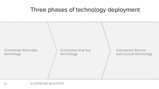 42 Three phases of technology deployment Companies that make technology Companies that buy technology Companies that are b...
