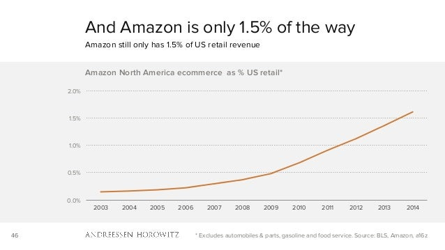 46 0.0% 0.5% 1.0% 1.5% 2.0% 2003 2004 2005 2006 2007 2008 2009 2010 2011 2012 2013 2014 Amazon North America ecommerce as ...