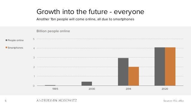 5 0 1 2 3 4 5 1995 2000 2014 2020 Billion people online People online Smartphones Growth into the future - everyone Anothe...