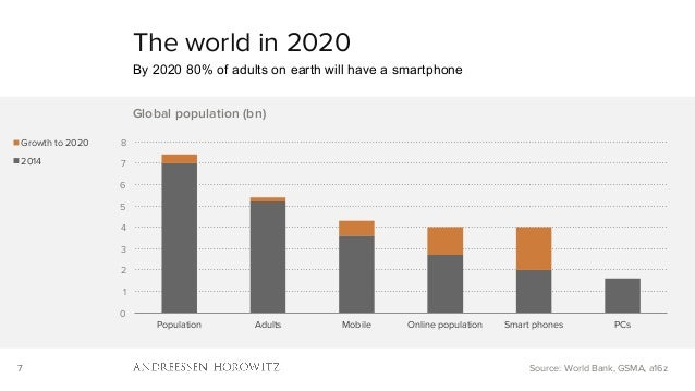 7 0 1 2 3 4 5 6 7 8 Population Adults Mobile Online population Smart phones PCs Global population (bn) Growth to 2020 2014...
