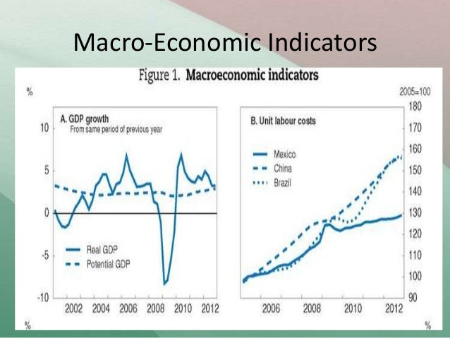 mesoeconomic indicators