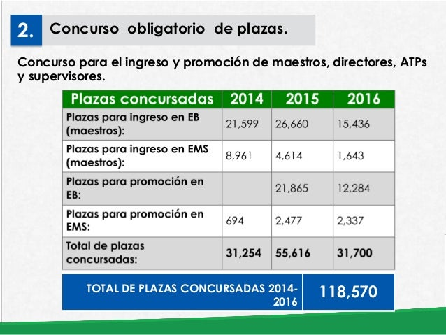 Educaci n en m xico avances y retos for Plazas disponibles para el concurso docente 2016