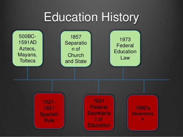Brief Introduction to Mexico's Education  Slide 3