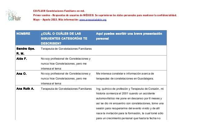 CO-FLUIR Constelaciones Familiares en red. Primer sondeo - Respuestas de usuarios de MÉXICO. Se suprimieron los datos pers...
