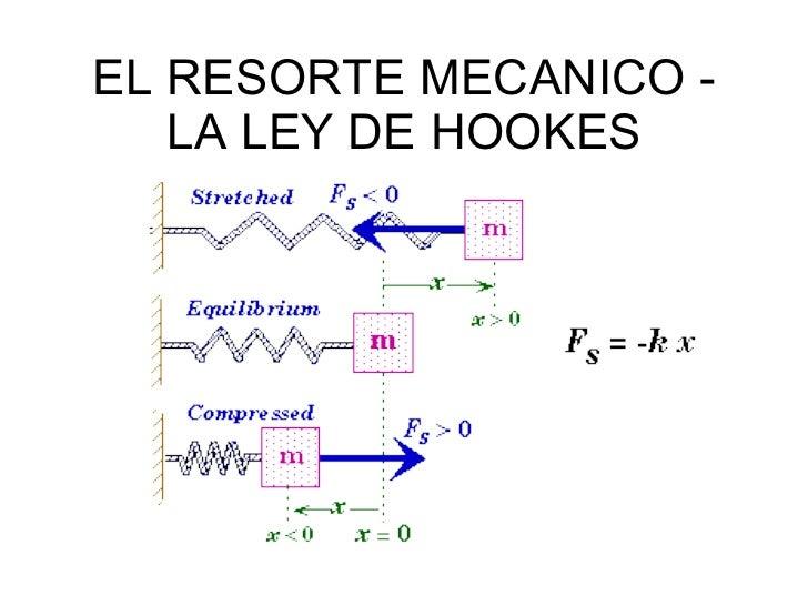 EL RESORTE MECANICO - LA LEY DE HOOKES