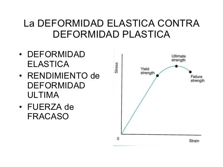 La DEFORMIDAD ELASTICA CONTRA DEFORMIDAD PLASTICA <ul><li>DEFORMIDAD ELASTICA </li></ul><ul><li>RENDIMIENTO de DEFORMIDAD ...