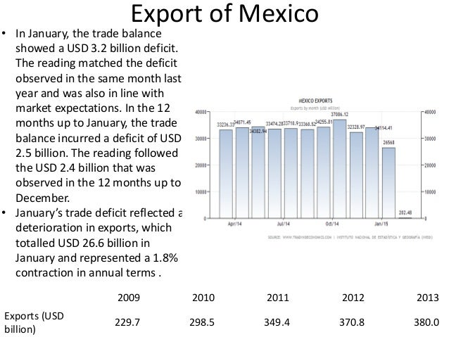 country analysis of mexico Source: historical cost basis data us department of commerce, bureau of economic analysis, 2016 us investments to build factories in mexico and other countries have faced considerable criticism recently, understood as representing a loss for the us economy to be sure, there are times when firms.