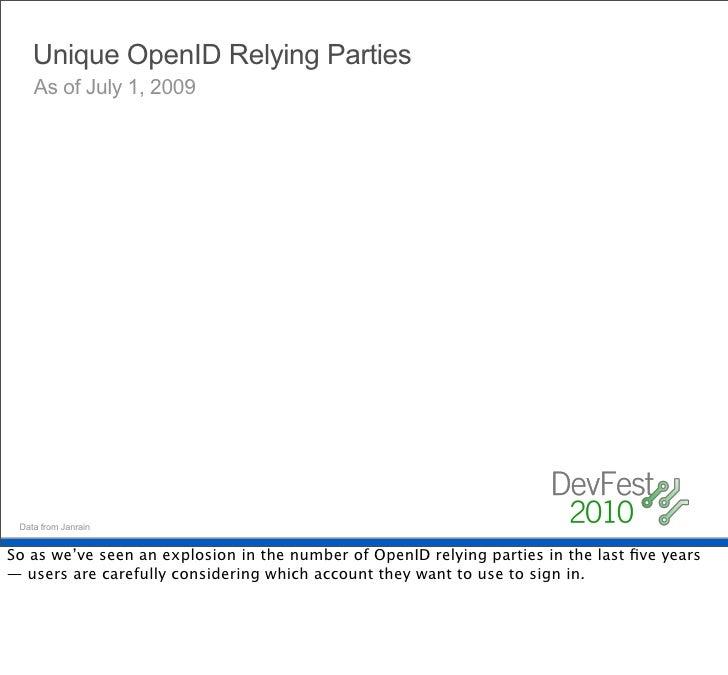 OpenID usage trends     sulit.com.ph Providers                                        24%                                 ...