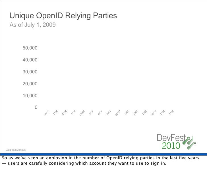 OpenID usage trends     Sign in preferences across all Janrain properties                                11.4%   6.3%     ...