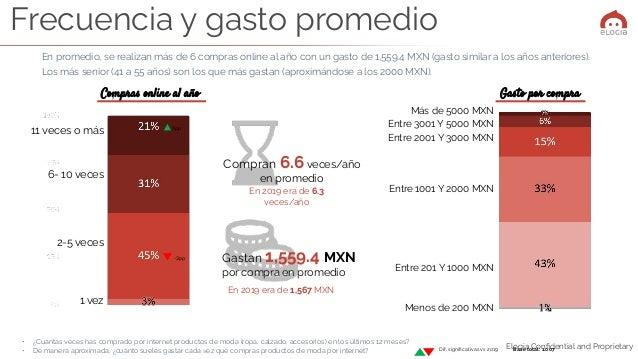 Elogia Confidential and Proprietary En promedio, se realizan más de 6 compras online al año con un gasto de 1,559.4 MXN (ga...