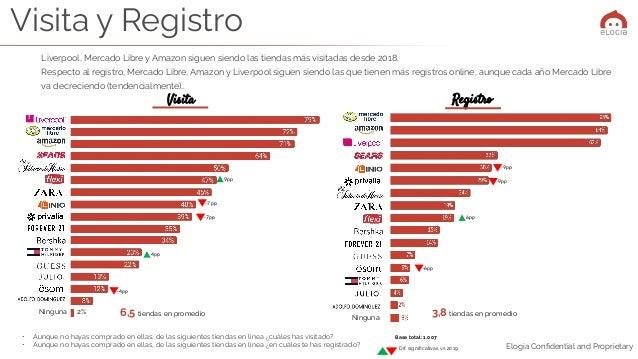 Elogia Confidential and Proprietary Liverpool, Mercado Libre y Amazon siguen siendo las tiendas más visitadas desde 2018. R...